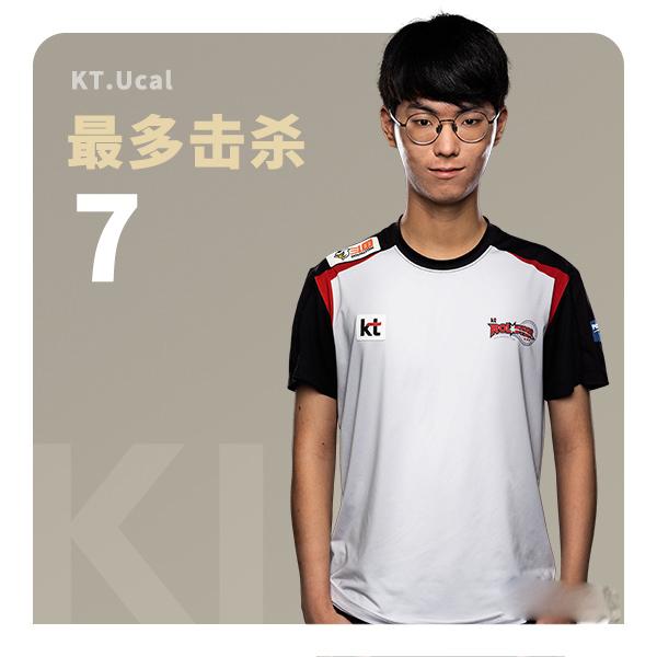 小组赛D1数据汇总:KDA是本能的传承